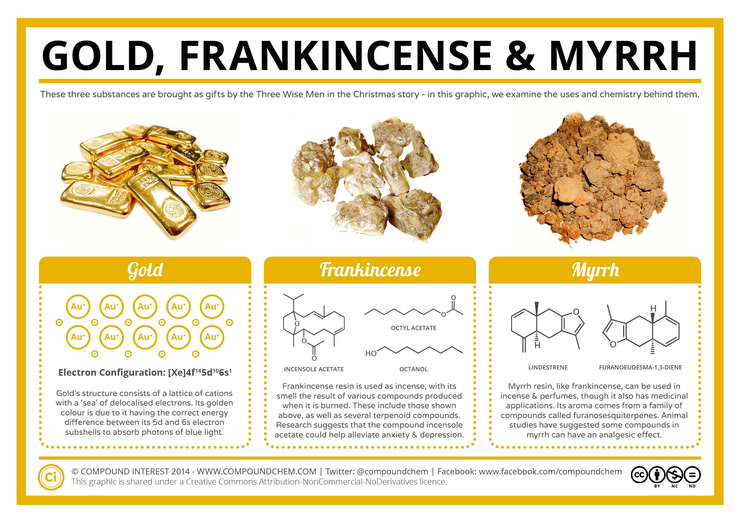 Gold Frankincense And Myrrh Christmas Gifts.The Chemistry Of Gold Frankincense Myrrh Compound Interest