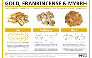 The Chemistry of Gold, Frankincense & Myrrh