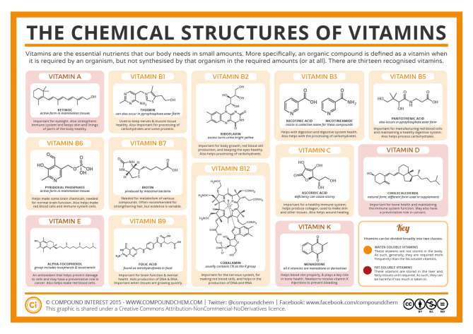 Chemical Structures of Vitamins 2016