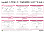 Classes of Antidepressants Summary