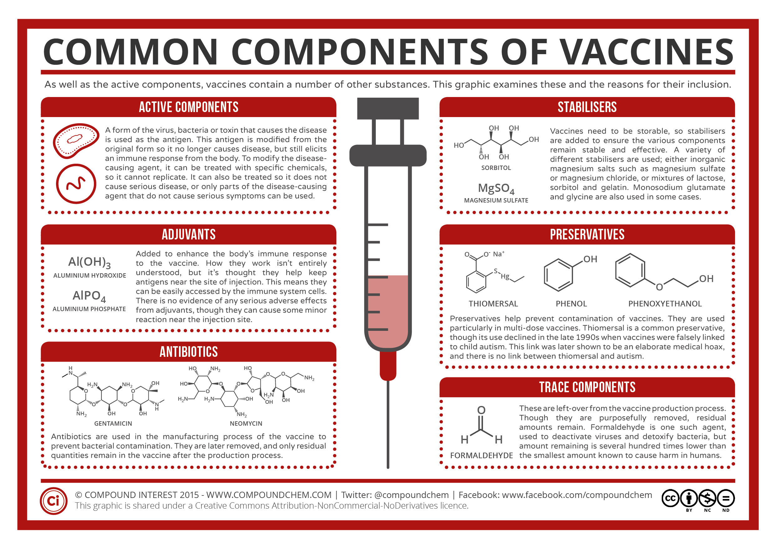 Image result for vaccine ingredients