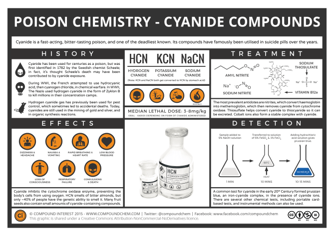 The Chemistry of Poisons – Cyanide | Compound Interest