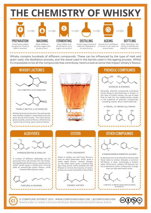 Chemistry of Whisky