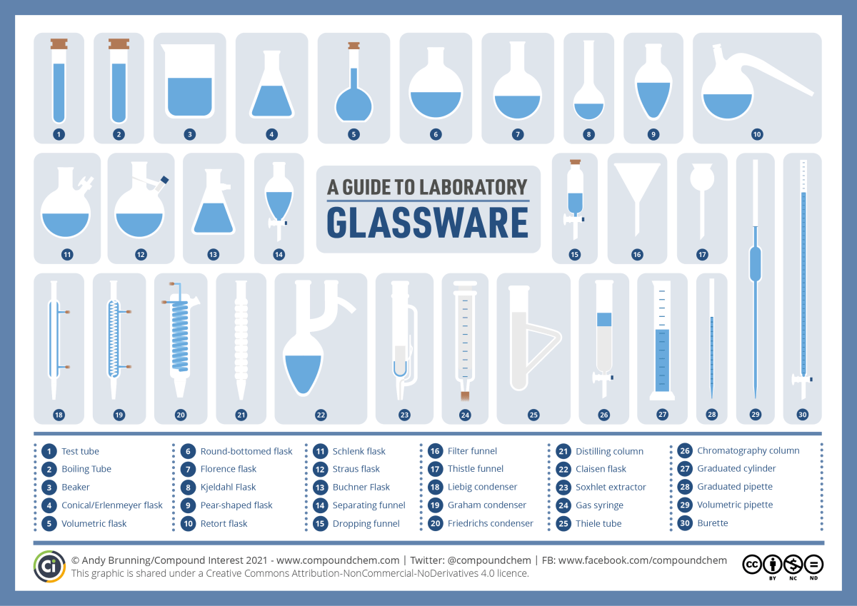 Infographic showing graphic representations of various items of laboratory glassware and listing their names.