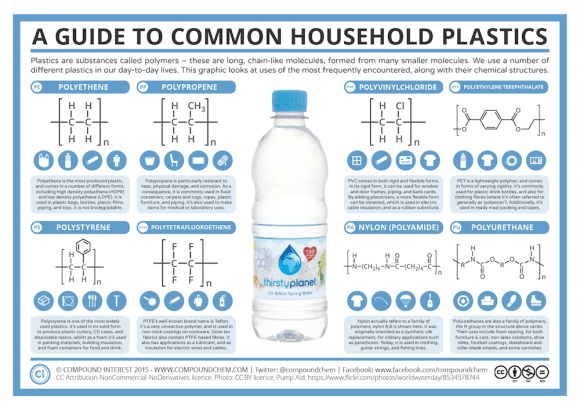 A Guide to Common Plastics