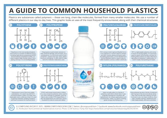 A Guide to Common Plastics