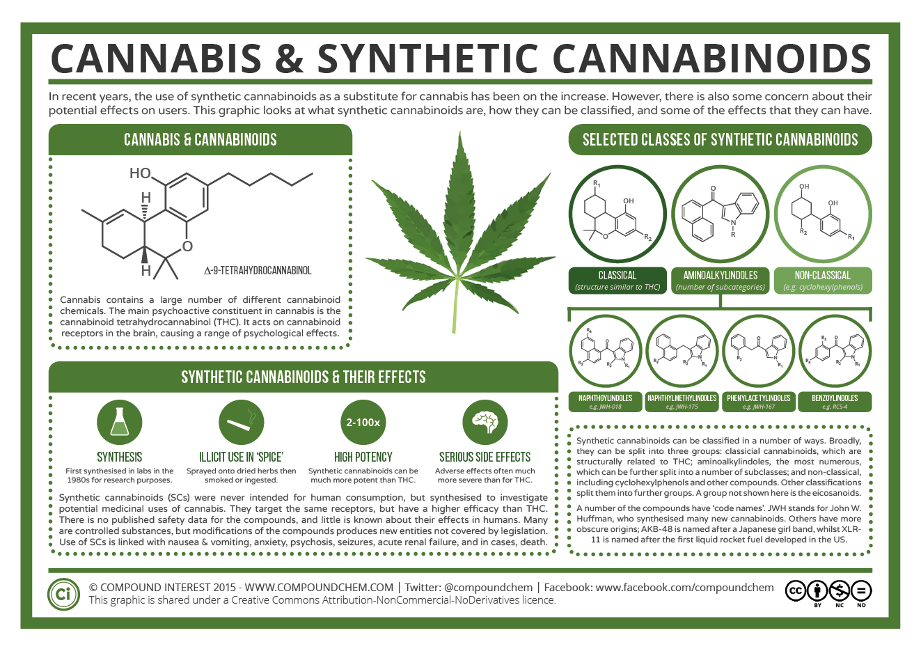 Introduction To Cannabinoids
