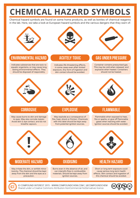 A Guide to Chemical Hazard Symbols