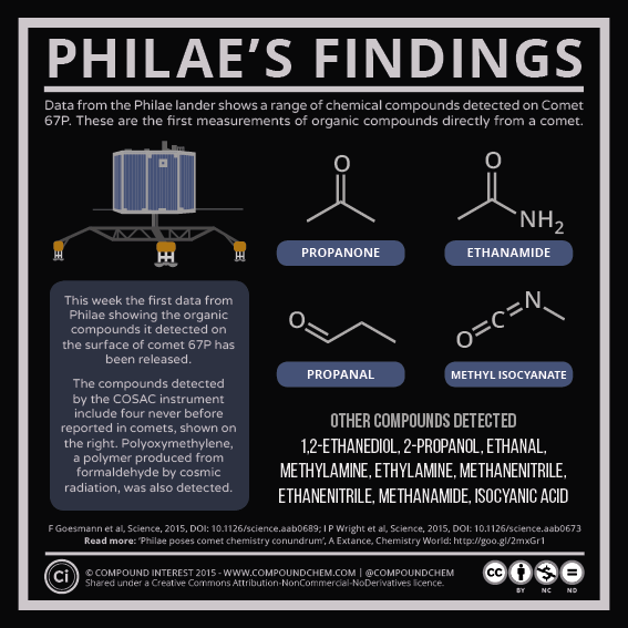 Philae's Findings