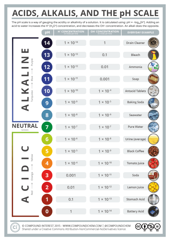 Acids and Alkalis - The pH Scale