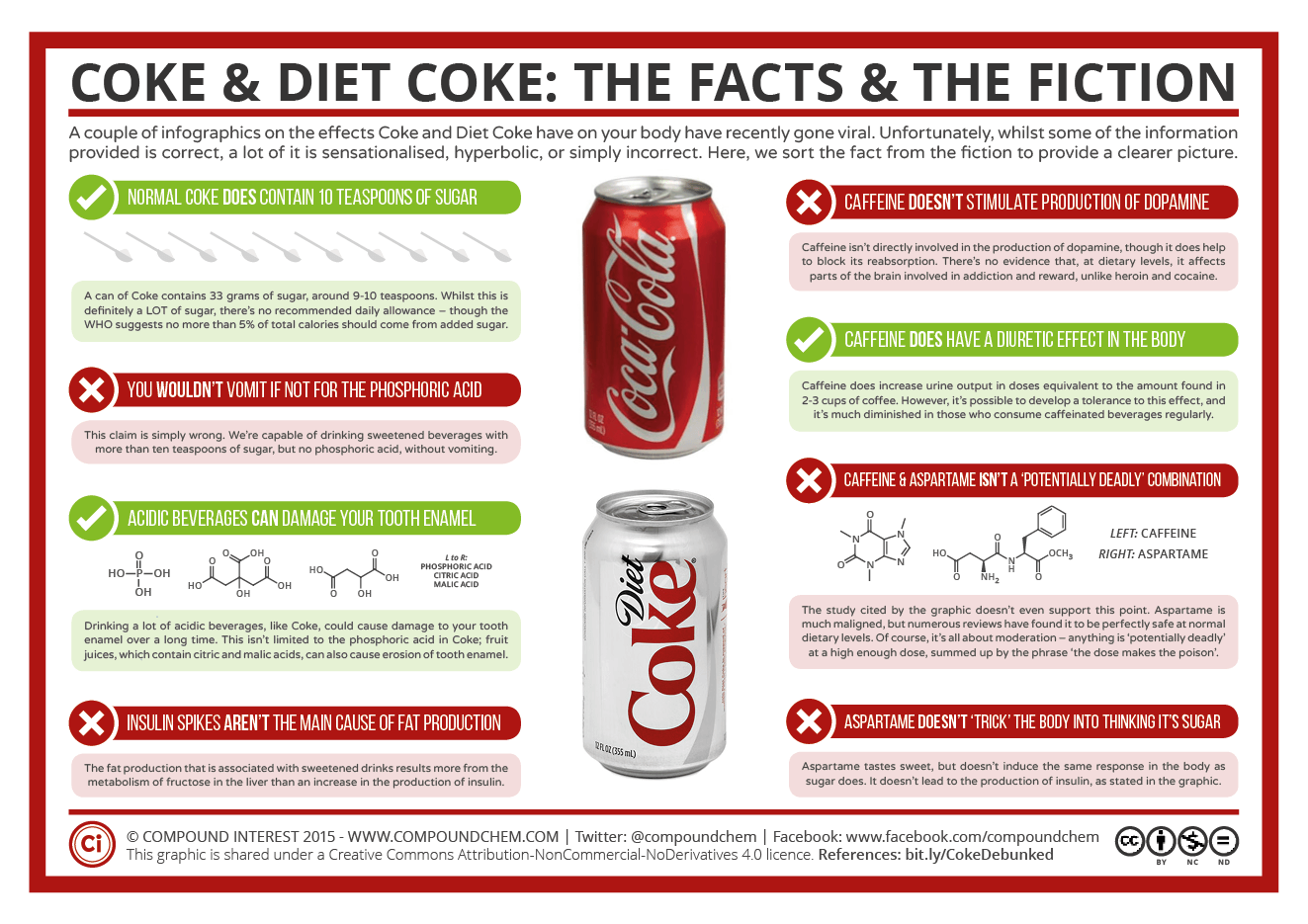 Coke Ampt Coke The Facts And The Fiction