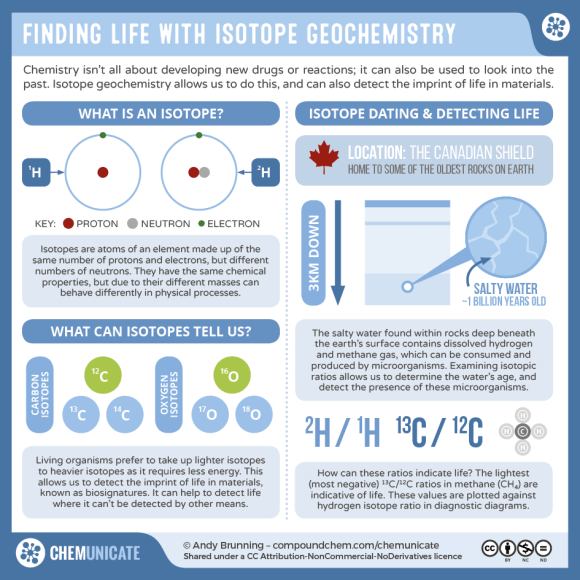 2016-09-07-isotope-geochemistry