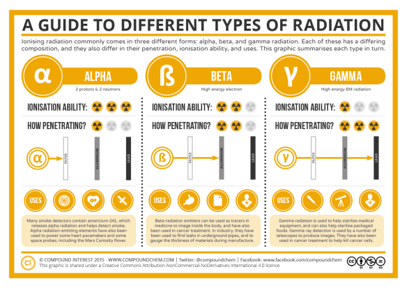 A Guide to the Different Types of Radiation | Compound Interest