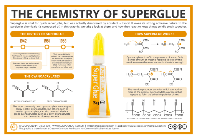 Sticky Science – The Chemistry of Superglue