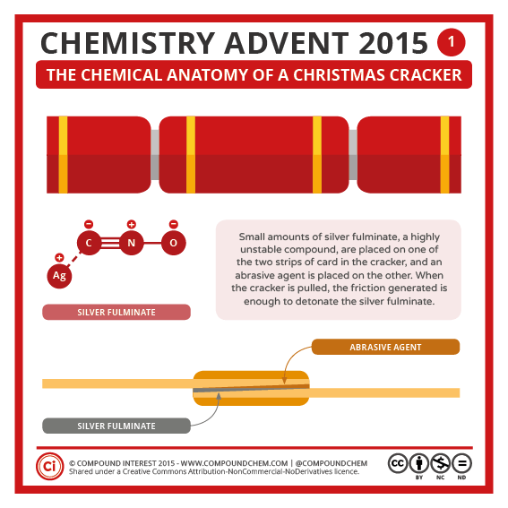 Chemistry Advent 01 – Christmas Crackers