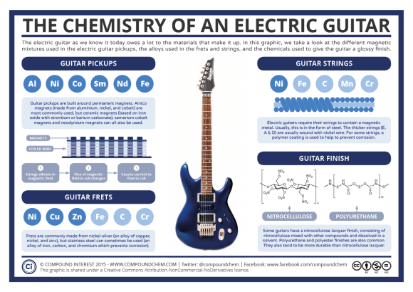 Chemistry of an Electric Guitar