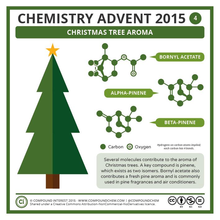 Chemistry Advent 2015 - 4 December - Compound Interest