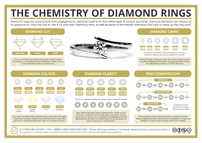 Chemistry of Diamond Rings