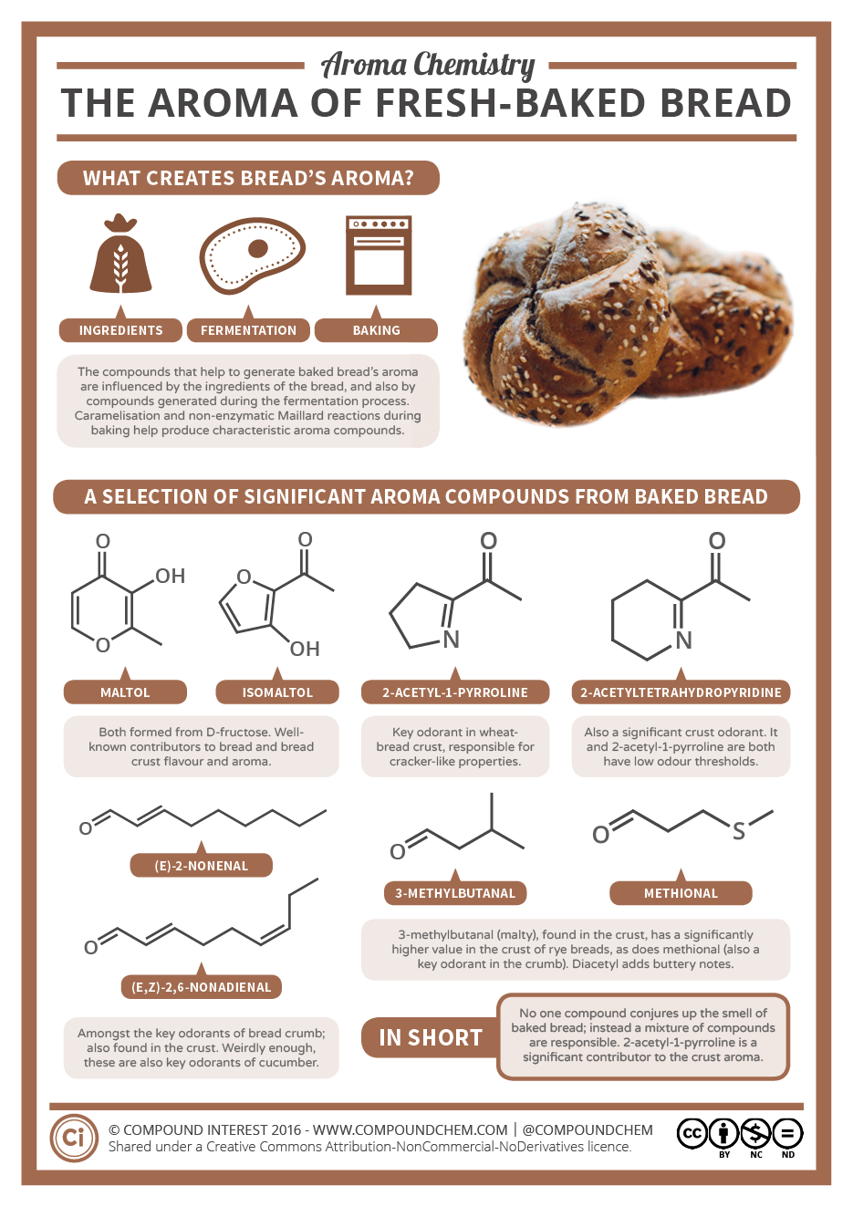 Aroma Chemistry – The Smell of Freshly-Baked Bread