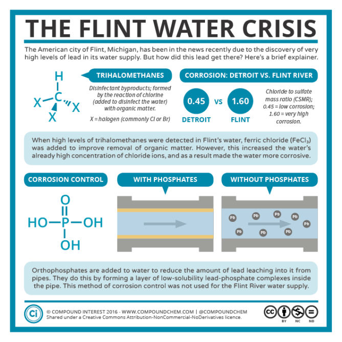 In Flint Mi Theres So Much Lead In >> Lead In The Water The Flint Water Crisis Compound Interest
