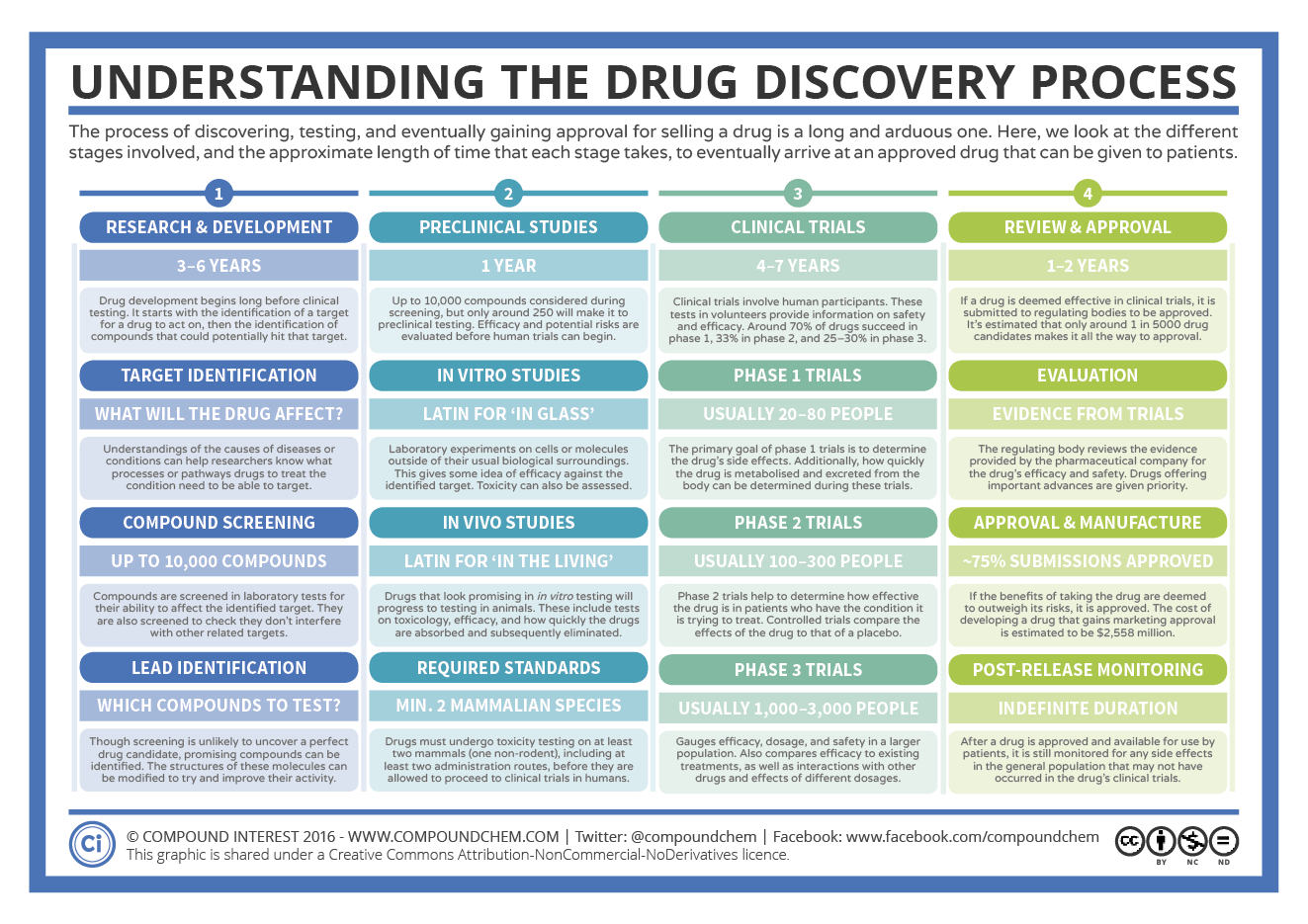 The Drug Discovery Process Chemistry