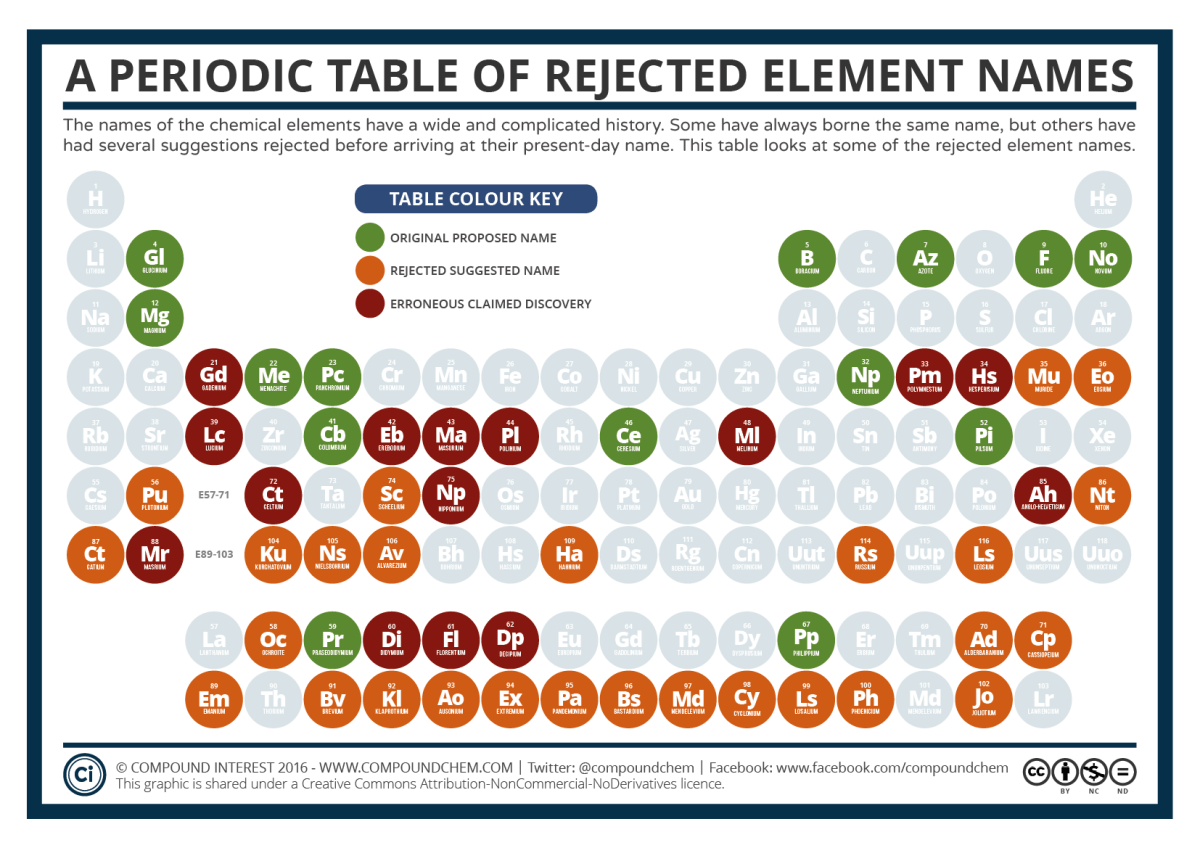 The Periodic Table of Rejected Elements