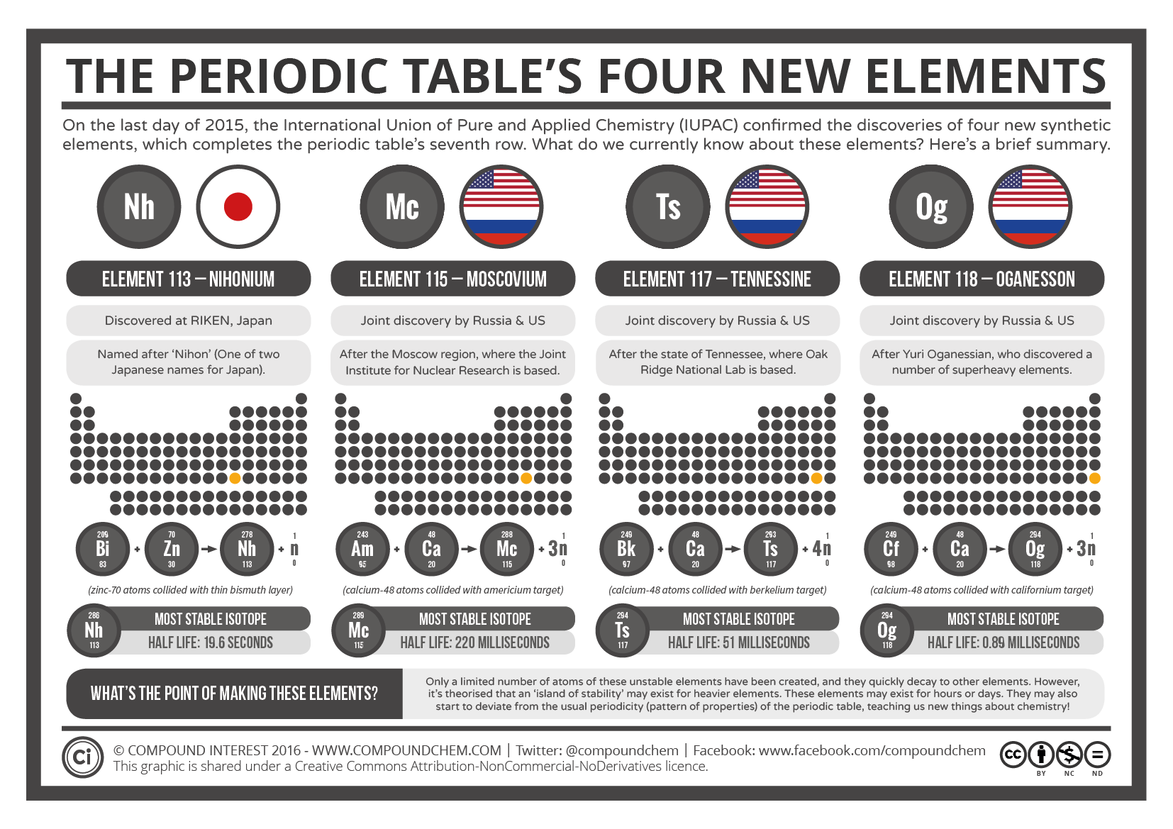 The Periodic Table S Four New Elements
