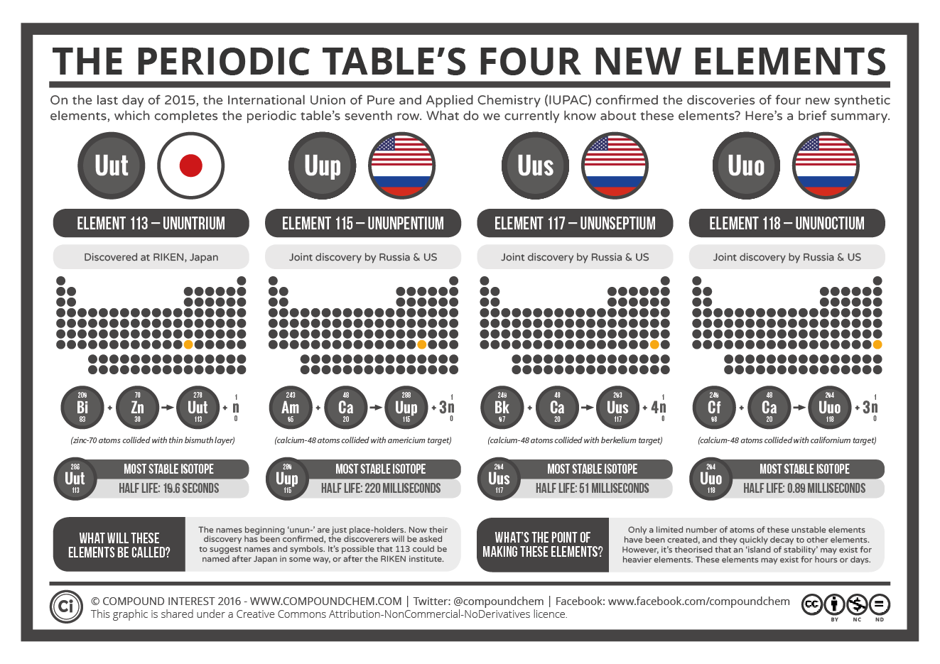 Periodic Elements Official Table