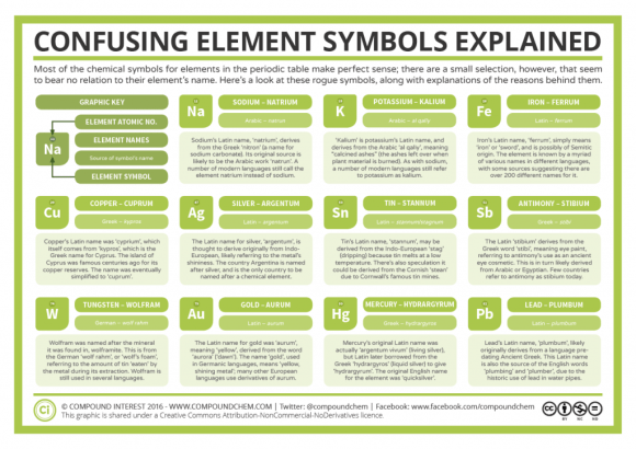 11 Confusing Chemical Element Symbols Explained