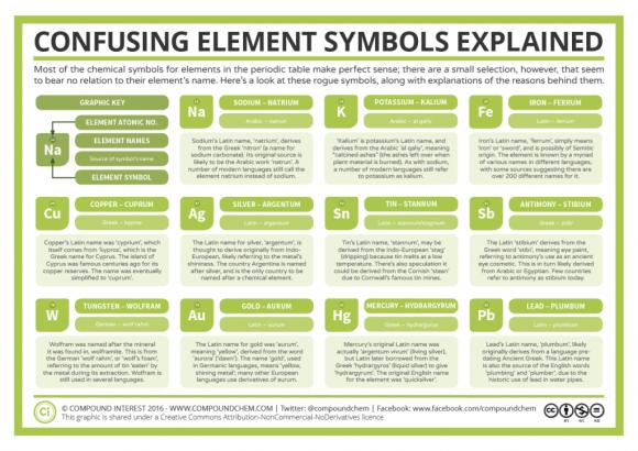 11 Confusing Chemical Element Symbols Explained