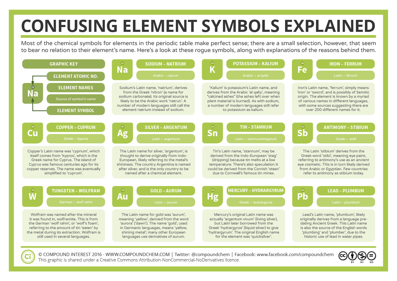Element Oddities: 11 Confusing Chemical Symbols Explained – Compound  Interest