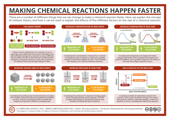 Factors Affecting Rate of Reaction