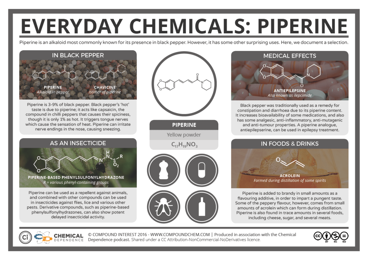 Everyday Chemicals – Piperine