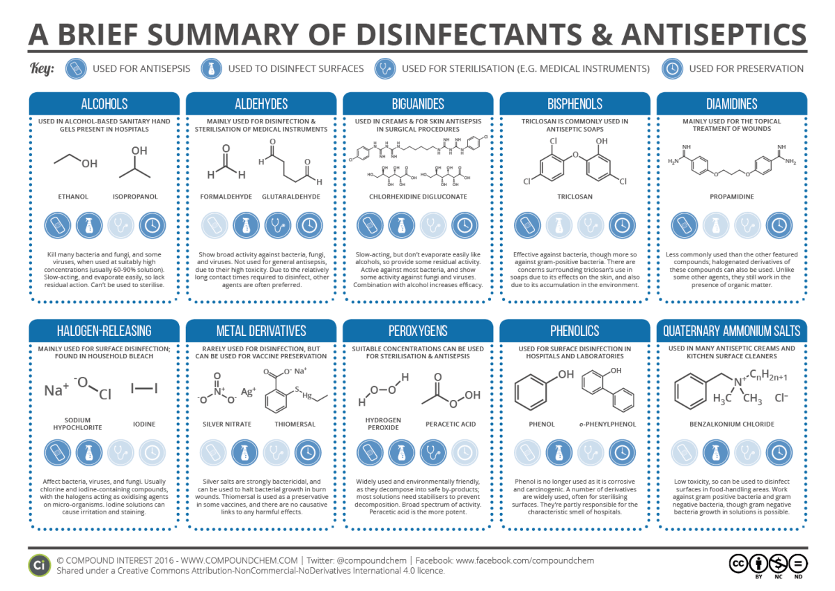 Guide to Disinfectants & Antiseptics