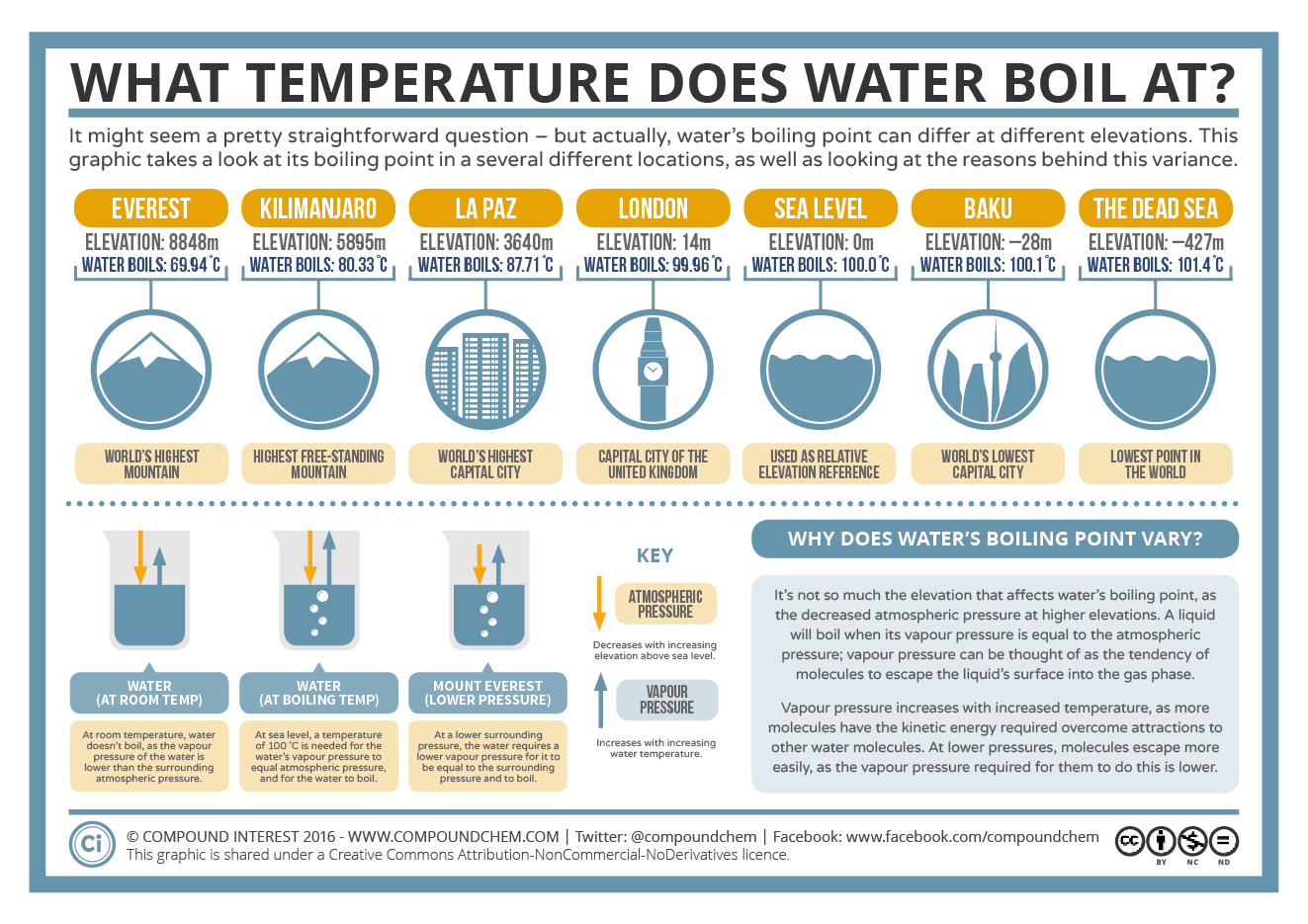 Higher Temperatures Equal Lower Test >> What Temperature Does Water Boil At Boiling Point Elevation