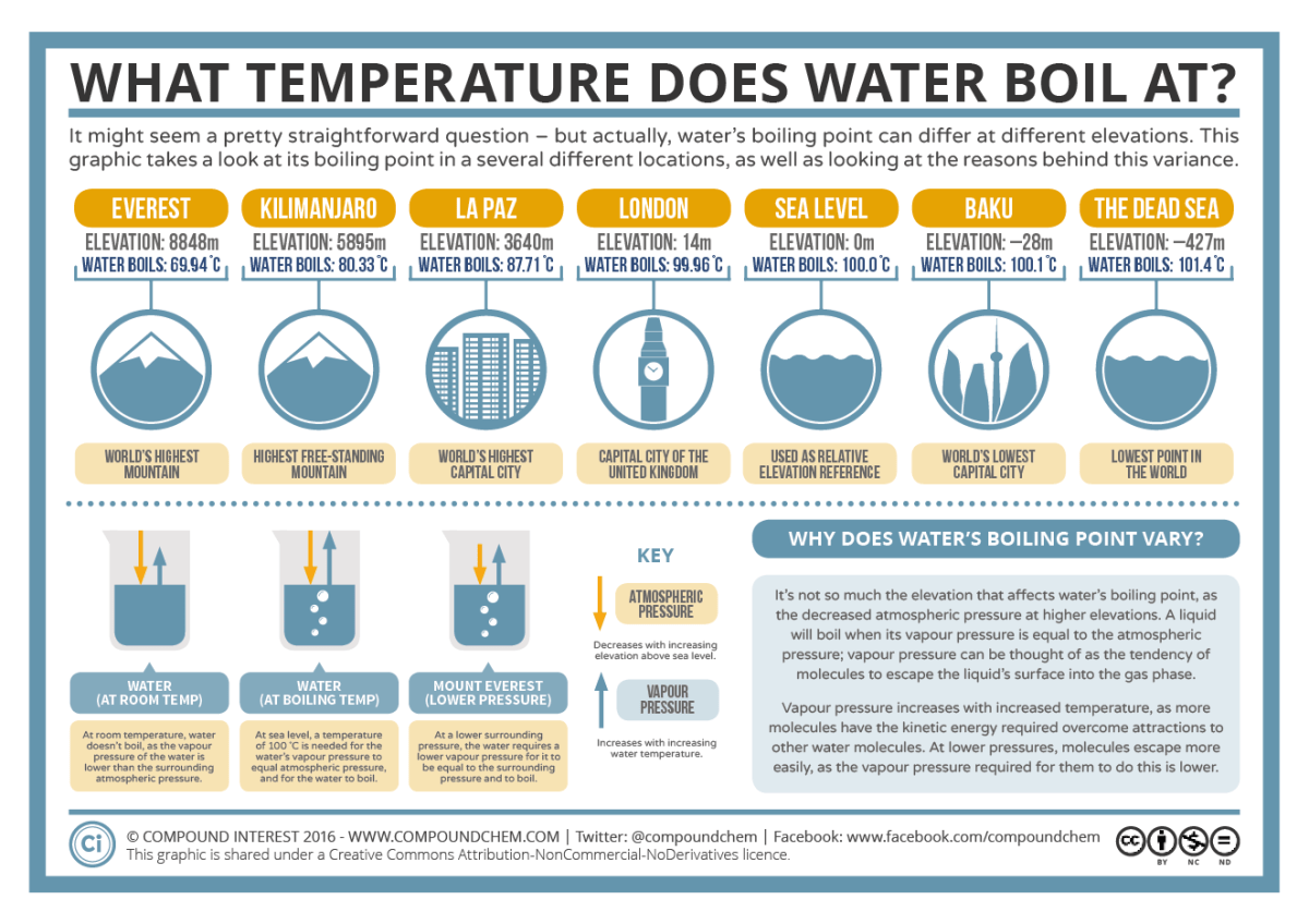 The Boiling Point of Water at Different Elevations