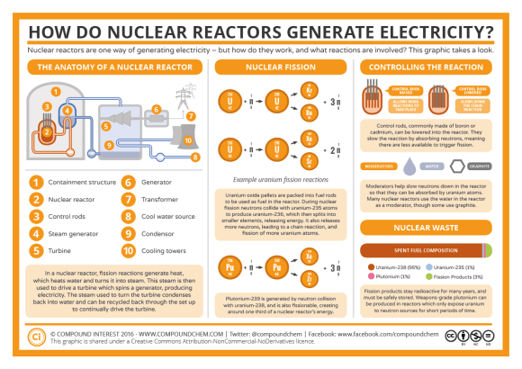 Nuclear Power Stations and How They Work