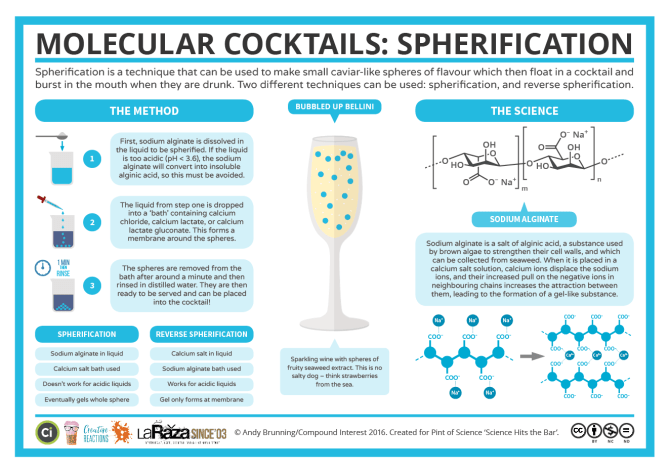 Science Hits the Bar – Cocktail Spherification v2