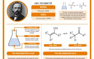 06-28 – Emil Erlenmeyer's Birthday