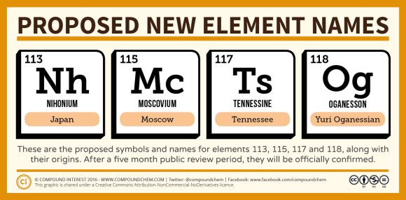 New Element Names
