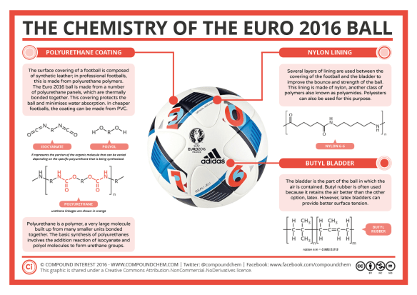 The Chemistry of the Euro 2016 Ball