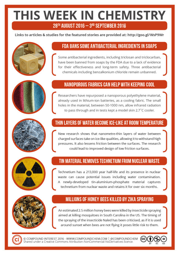 This Week in Chemistry – An Antibacterial Soap Ban and Zika