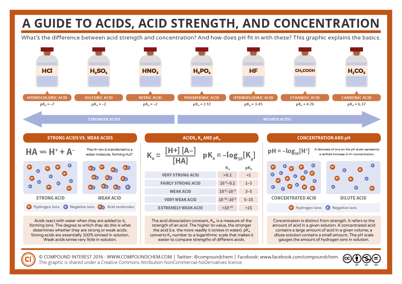 A Guide To Acids Acid Strength And Concentration