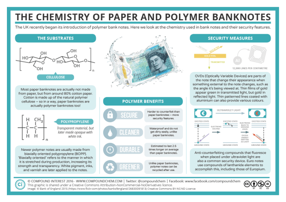 The Chemistry of Paper and Polymer Bank Notes