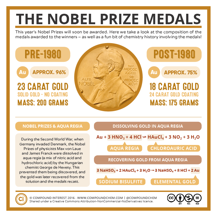The Nobel Prize Medals