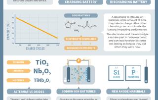 RealTimeChem Week – Developing Advanced Lithium Ion Batteries