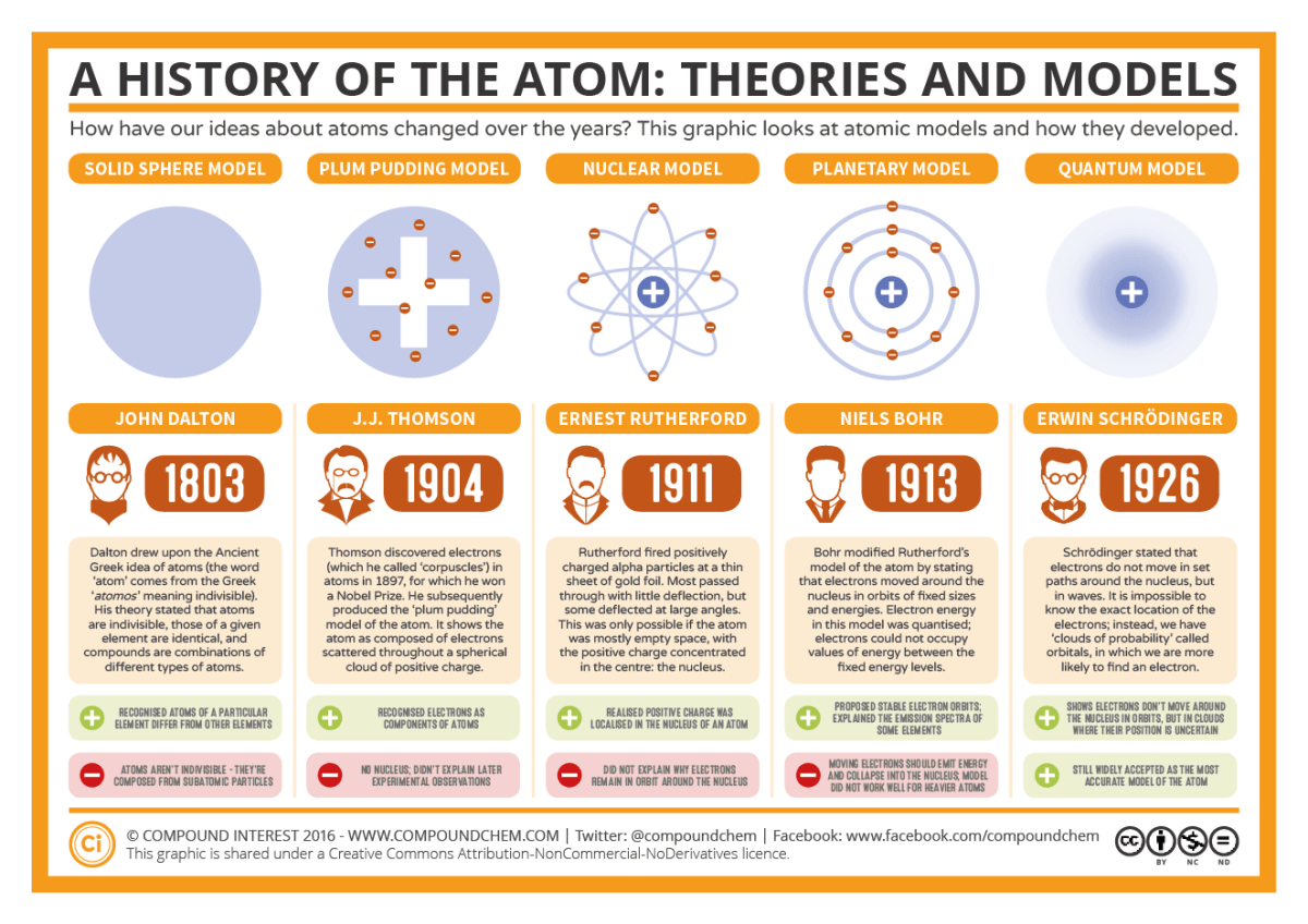 The History of the Atom – Theories and Models – Compound ...