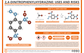 2,4-DNPH and controlled explosions