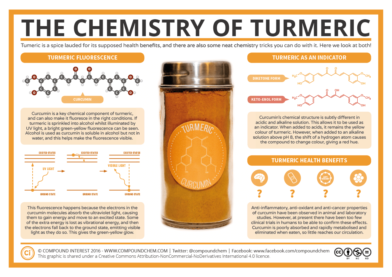 The Chemistry Of Turmeric  U2013 Fluorescence  Indicator  And