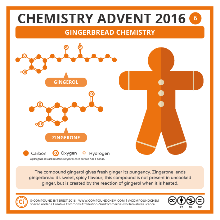 6 – Gingerbread chemistry